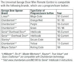 program garage door keypad interior furniture opener reset medium size of on how