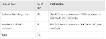 Job Qualification List Ghmc Recruitment 2018 Apply 175 Technical Non Technical
