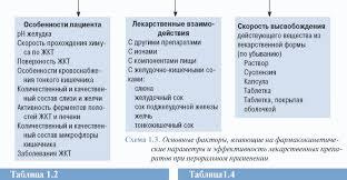 Лекарственные средства для парентерального применения рефераты  Энтеральные пути введения лекарственных средств реферат