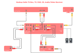 how to create a hook up diagram hook up diagram stereo audio audio and video connections explained