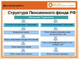 Презентация по праву социального обеспечения Организация работы  Дипломная работа 5 11 Структура Пенсионного фонда РФ