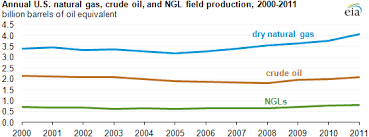 Natural Gas Liquids Price Chart What Are Natural Gas Liquids And How Are They Used Today