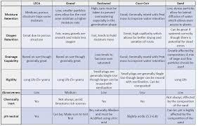 Growmedia Comparison Chart The Aquaponic Source