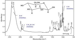 An Ir Spectral Interpretation Potpourri Carbohydrates And