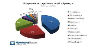 Анализ социальных сетей Рефераты ru Анализ социальных сетей