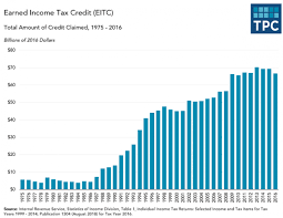Chart Of The Day The Explosive Growth Of The Eitc The