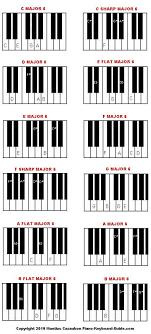 Major And Minor Sixth Piano Chord Diagrams And Charts
