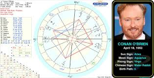 Krschannel Birth Chart Astrology Series How Using Astrology Helps Discover Your