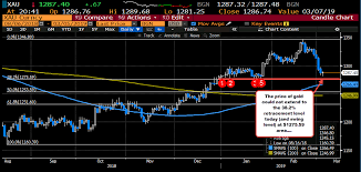 Gold Recovering Some Intraday Bullish Sentiment
