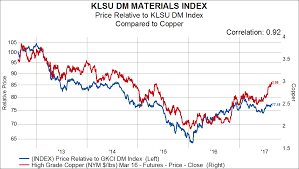 Cyclical Indicators Are Providing A Boost To The Global