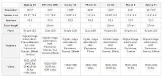 Sony Xperia Comparison Chart Galaxy S5 Htc One M8 Lg G2 Iphone 5s Xperia Z1 Camera