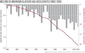Climate Change Glacier Mass Balance Noaa Climate Gov