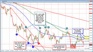 How To Analyse Forex Charts Forex Technical Analysis Did You Catch The Audusd Move