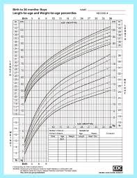 Indian Baby Weight And Height Chart With Regard To Baby