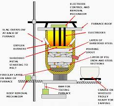 what s the worst source of fluctuations on a power supply system basic layout of electric arc furnace