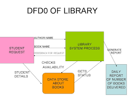 Use Case Diagram for Library Management System  UML    Lucidchart