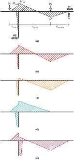 Txdot Bent Cap Design Example Experimental Behavior Of Reinforced Concrete And