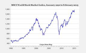 Share Index Charts Global Stock Market Rally Stock Market Reached Record
