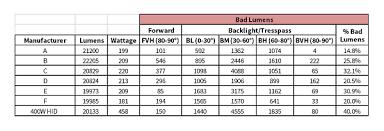Metal Halide Vs Led Lumens Chart Emc Llc Technology Blog Good Lumens Vs Bad Lumens