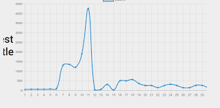 Angular Chartjs With Title Inside Of Gridlist Tile Stack