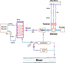 Hydro Power Plant Line Diagram Wiring Diagrams