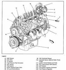 similiar pontiac bonneville cooling system diagram keywords chevy heater hose diagram on 2000 bonneville engine diagram coolant