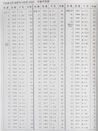 Birth Year Chart How To Read A Japanese Calendar