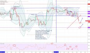Dax 30 Futures Live Chart Ger30 Charts And Quotes Tradingview