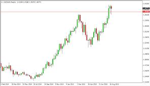 Sgd Forex Forecast Us Dollar Singapore Dollar Futures