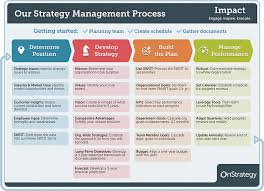 monthly planning guide 4 phase guide to strategic planning process basics onstrategy