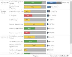 Budget Projects Linpack For Tableau Dataviz Gallery Project Overview