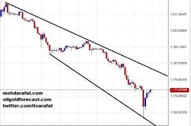 Seller Take Charge Of Comex Gold Dollar Index Flat Gold