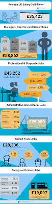 Best Paying Jobs For Teens Average Salary Uk Are You Earning Below The Average Salary