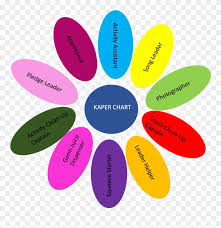 Junior Girl Scout Kaper Chart Snugglebug University Free Girl Scouts Kaper Chart Daisy