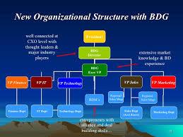 Business Development Manager Organizational Chart Best Practices In Business Development