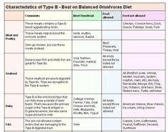 Dr Lam Blood Type B Diet Chart 26 Best Food Blood Type Diet Images Blood Type Diet