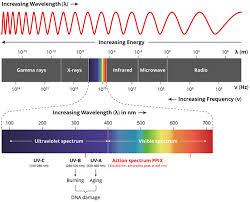 Electromagnetic Spectrum Definition Characteristics