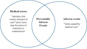 Compare American And French Revolution Venn Diagram The Accuracy Of Trigger Tools To Detect Preventable Adverse