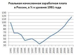Реферат Экономические реформы г века в России График годового реального ВВП России с 1991 года