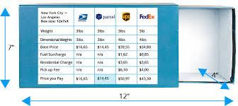 Compare Domestic Shipping Rates Usps Vs Fedex Vs Ups