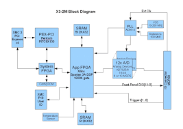 block diagram program the wiring diagram block diagram program vidim wiring diagram block diagram