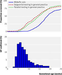 effectiveness of earlier antenatal screening for sickle cell  fig 2 proportion of women screened by gestational age according to intervention group upper panel and distribution of pregnancy confirmation s to