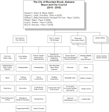 City Organizational Chart – City Of Mountain Brook
