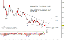 Slv Chart Price Patterns Imply Silver Etf Slv Price Bottom Is Near
