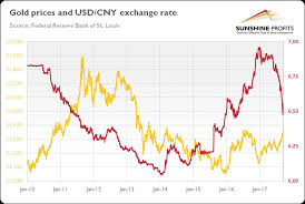 Rmb Exchange Rate History Chart Yuan And Gold Mining Com