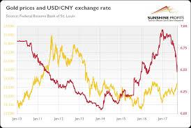 Yuan And Gold Mining Com