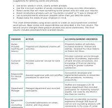 Resume Words To Use Words To Use On Resume Resume Resume Words To Avoid prettifyco 40