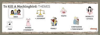 To Kill A Mockingbird Character Chart To Kill A Mockingbird Themes Shmoop