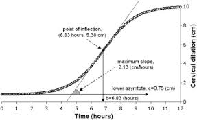 Effacement And Dilation Of The Cervix Chart Estimating Time To Full Uterine Cervical Dilation Using