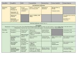 Antibiotic Chart Antibiotics Chart Modu 8102 Disease And Defense Studocu